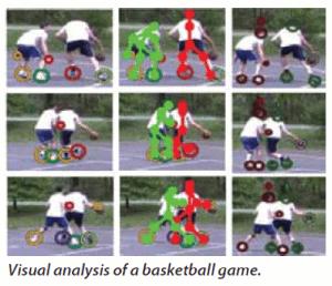 Visual analysis of a basketball game.