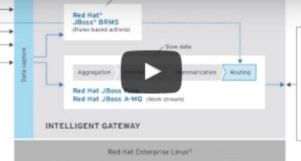 intelligent gateway